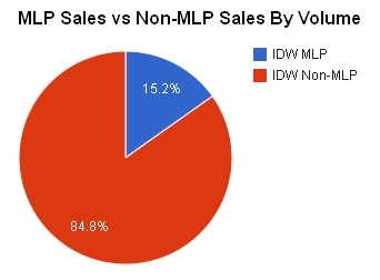 201212_mlp-comic-sales-mlp-vs-non-mlp-volume