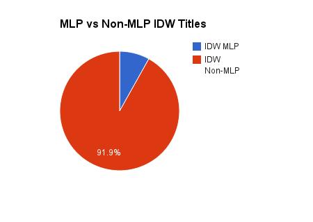 201302_MLP_vs_Non_MLP_IDW_Titles