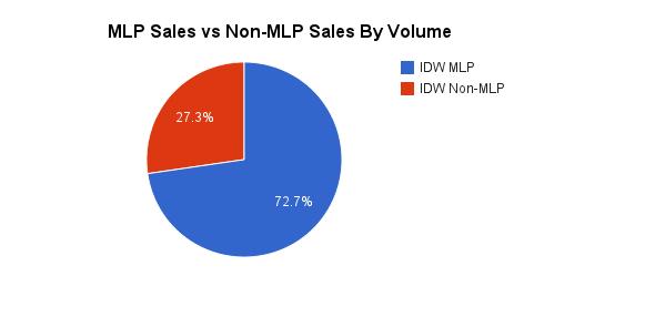 201302_mlp-comic-sales-mlp-vs-non-mlp-volume