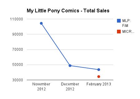 201302_mlp-comic-sales-total-sales